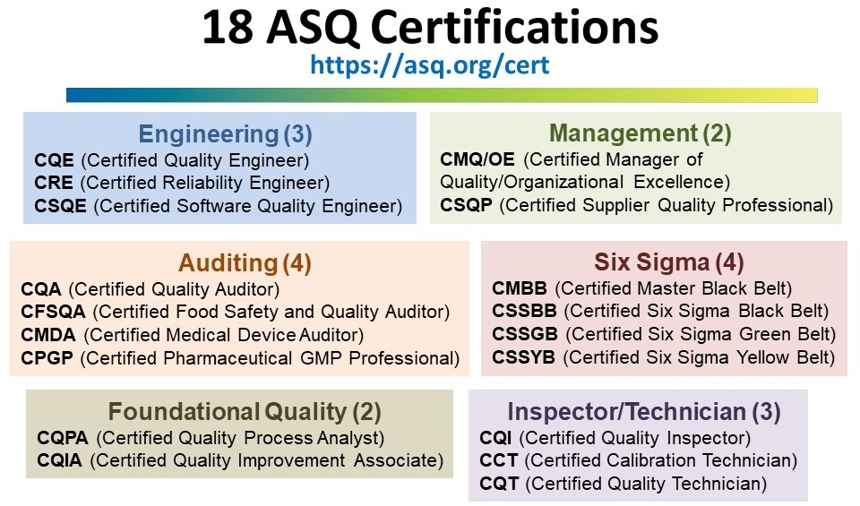 ASQ Certifications